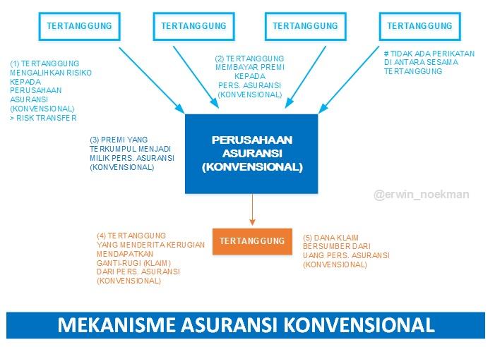 EHN - MEKANISME ASURANSI KONVENSIONAL.jpg