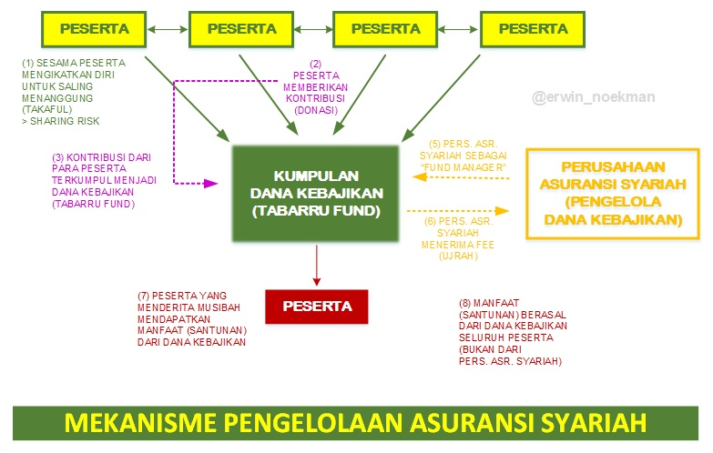 EHN - MEKANISME ASURANSI SYARIAH.jpg