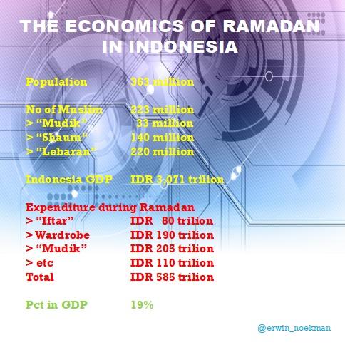 economic of ramadan