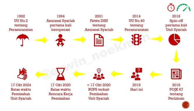 EHN - Indonesia Spin-off Milestone