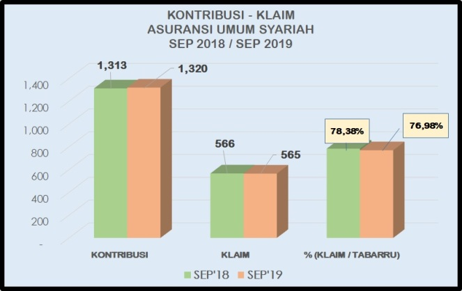 EHN - ANALISA DATA ASURANSI SYARIAH - LOSS RATIO